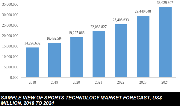 sports technology market size
